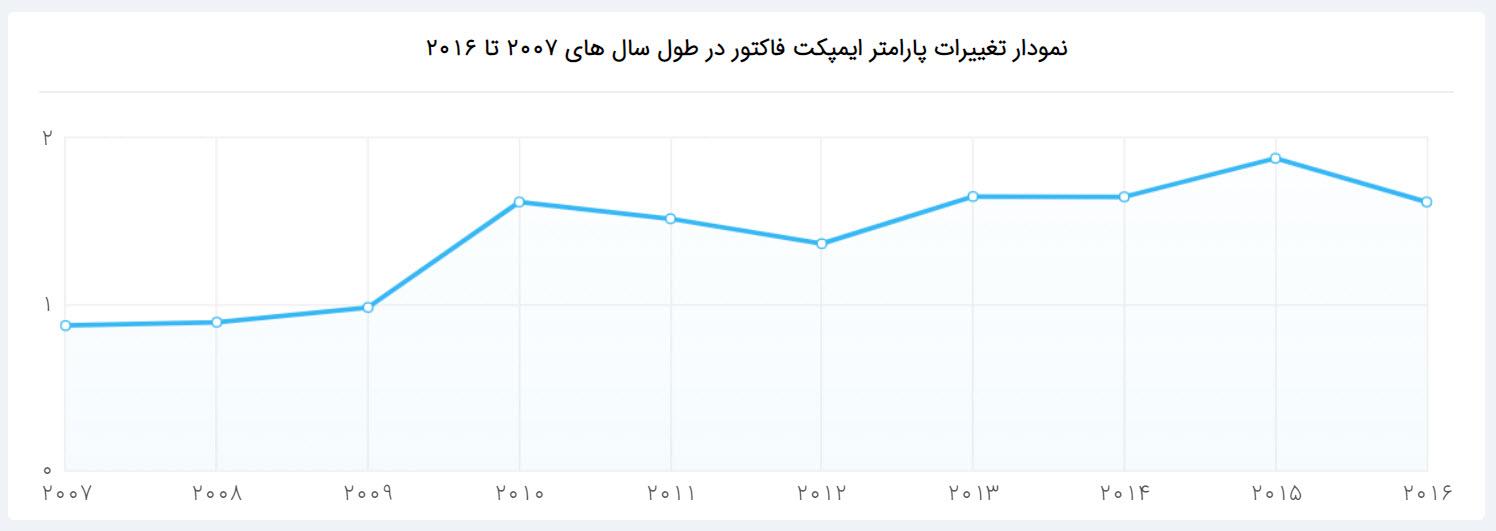 نمودار تغییرات ایمپکت فاکتور