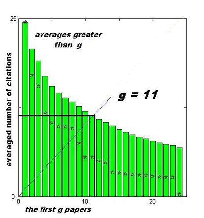 محاسبه شاخص جی از انواع ایمپکت فاکتور