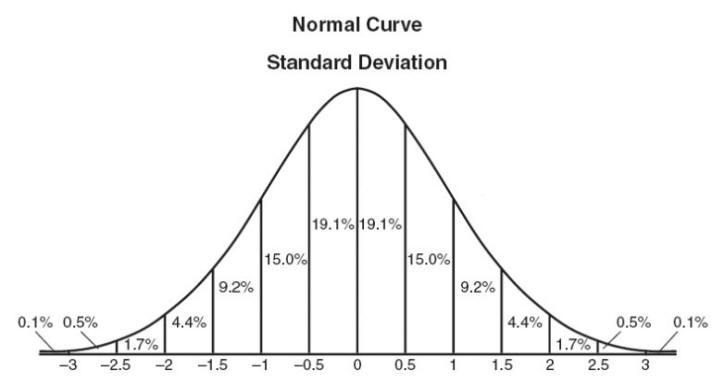 در صورتی که نمونه آماری شما از یک جامعه نمونه با توزیع نرمال انتخاب شده باشد، بایستی از آزمونهای آماری پارامتریک استفاده کنید.